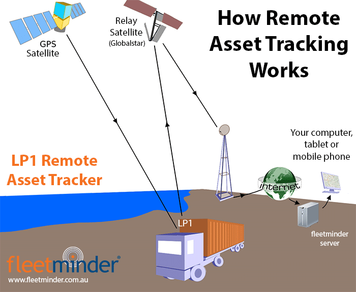fleetminder LP1 remote asset tracking satellite diagram