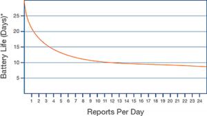 TT3G - 3G trailer tracker device battery life chart