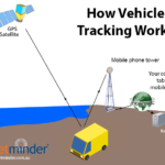How GPS Vehicle Tracking Actually Works (Simple Guide)