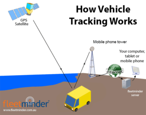 How GPS vehicle tracking works diagram (new)