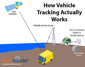 How GPS vehicle tracking works diagram mobile technology