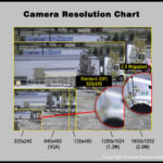 Live video streaming camera resolution comparison DVR